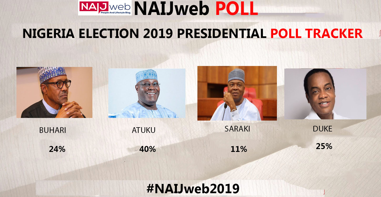 Nigeria 2019 Election POLL Tracker