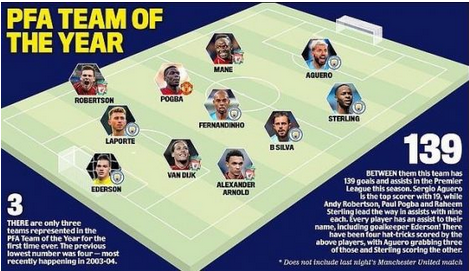 Checkout PFA Team Of The Year 2018/19 Football Season